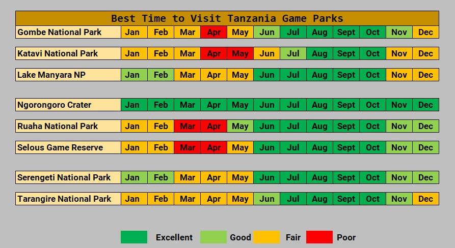 Calendar showing best times to visit Tanzania